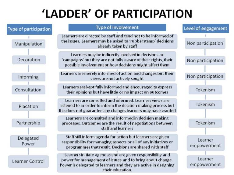 ladder_-of-participation
